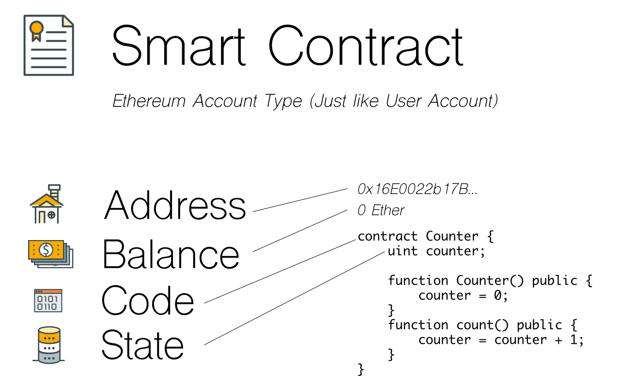 Smart Contract Infographic